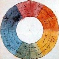 Quadrat Goethe,_Farbenkreis_zur_Symbolisierung_des_menschlichen_Geistes-_und_Seelenlebens,_1809